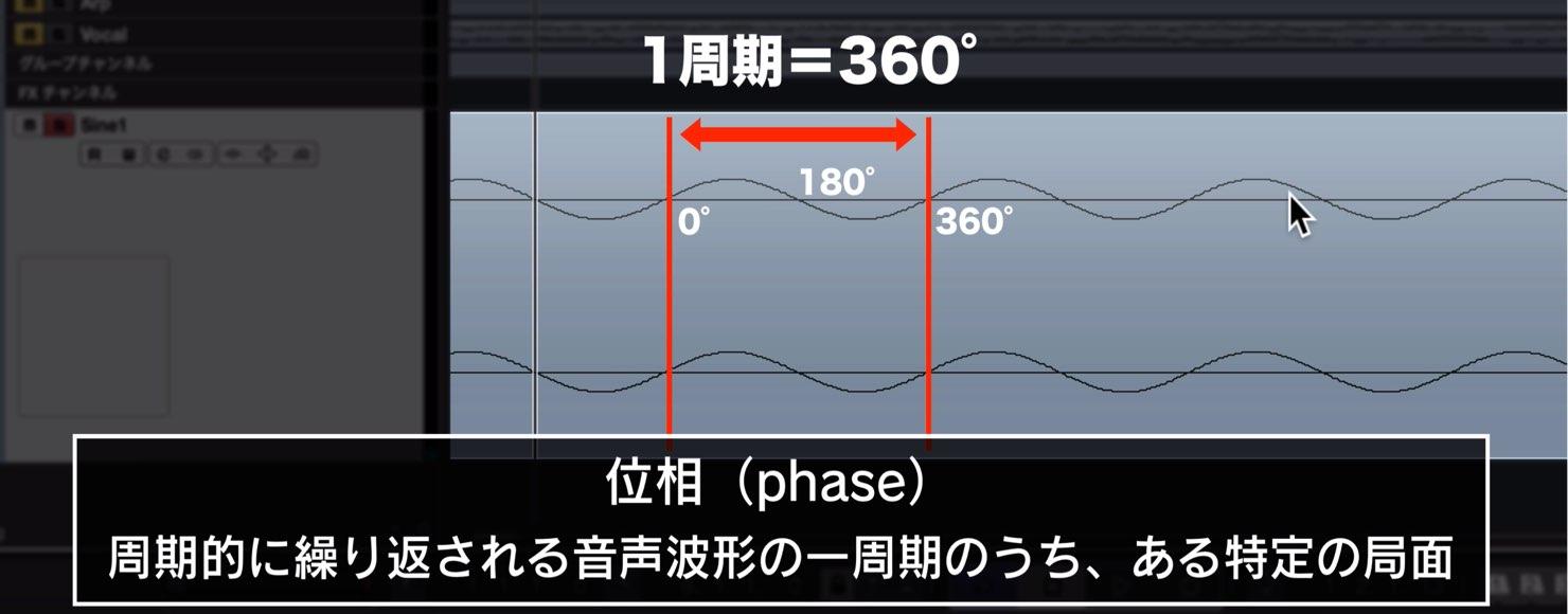 phase-DTM