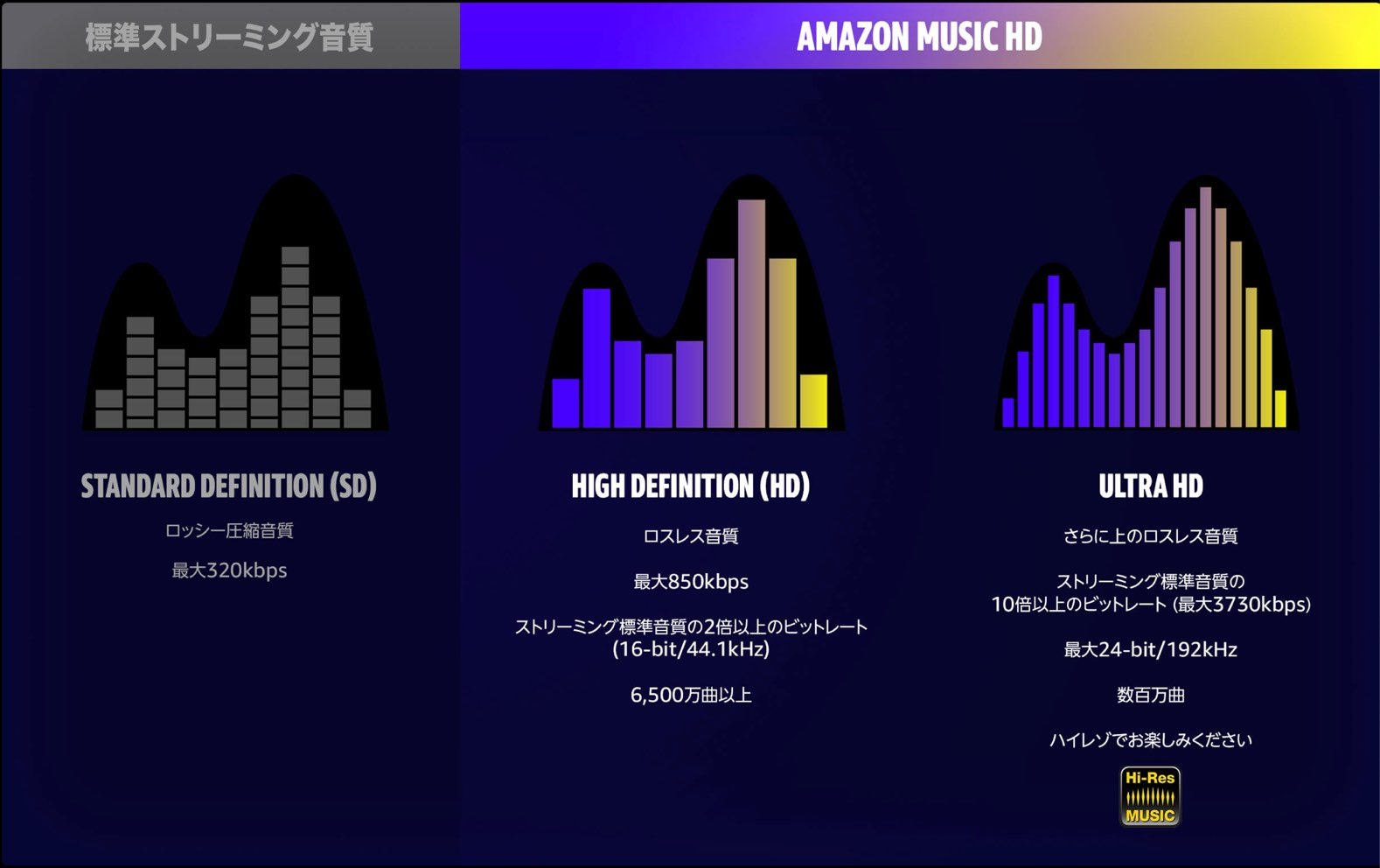 Amazon Music HD-1