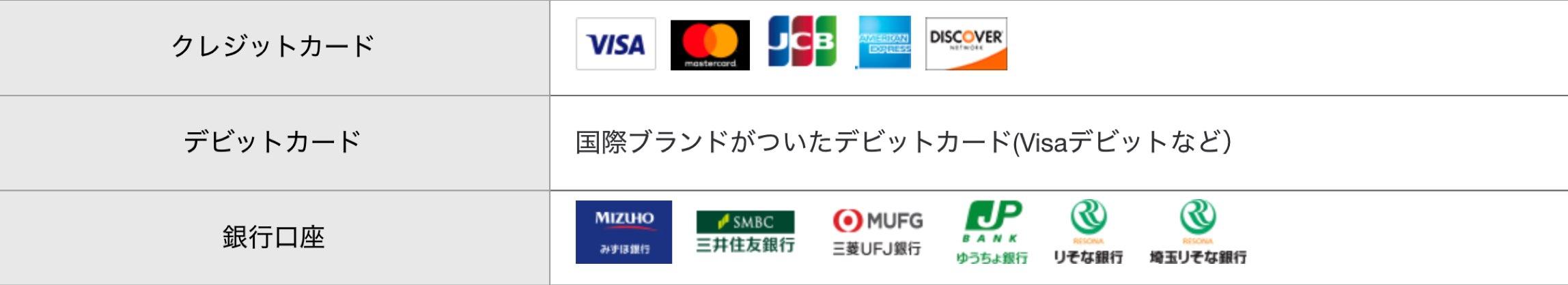 ペイパルの使い方(支払い・送金方法)|個人向け-PayPal(ペイパル)-1