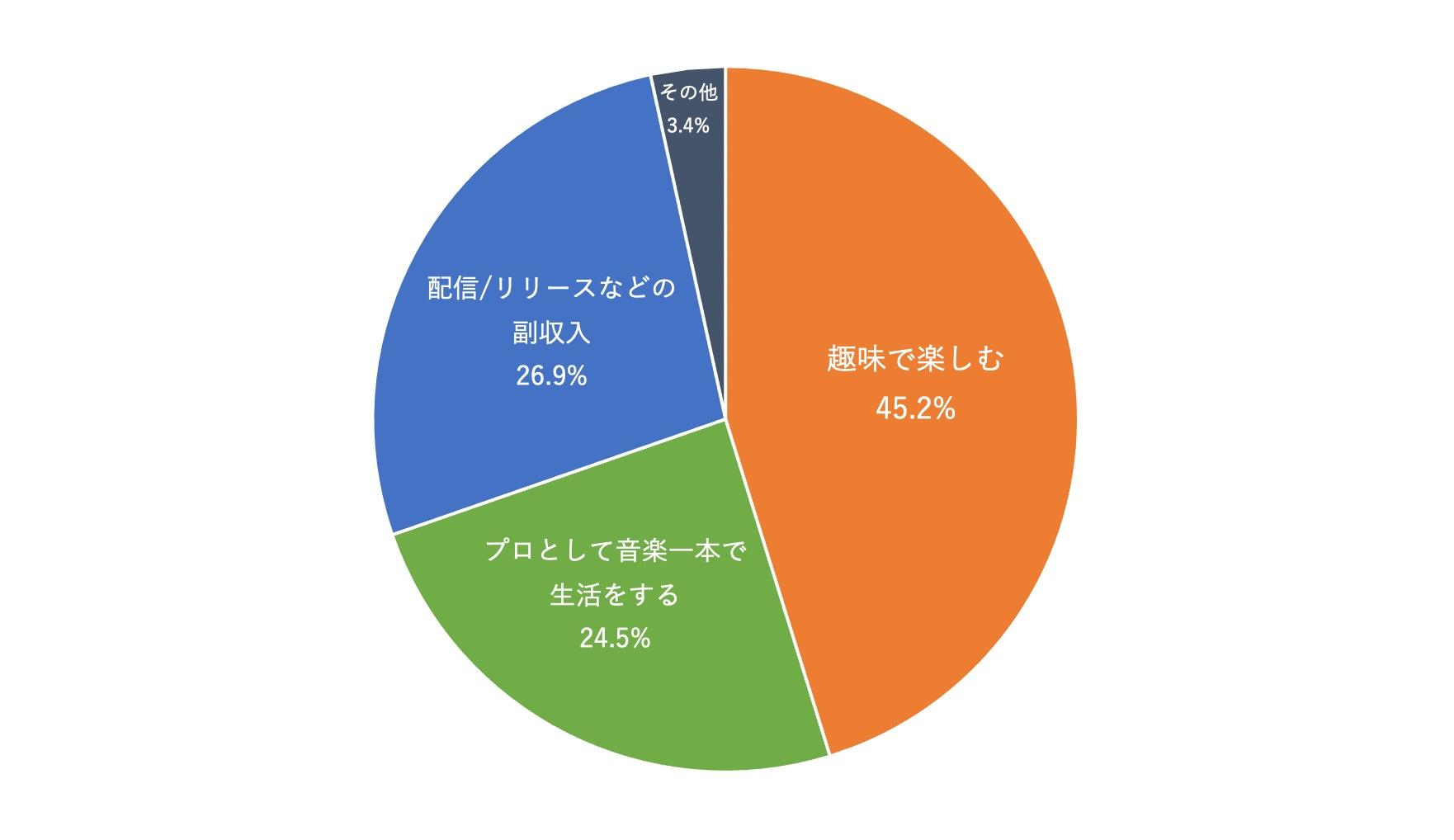 11_目標(円グラフ)