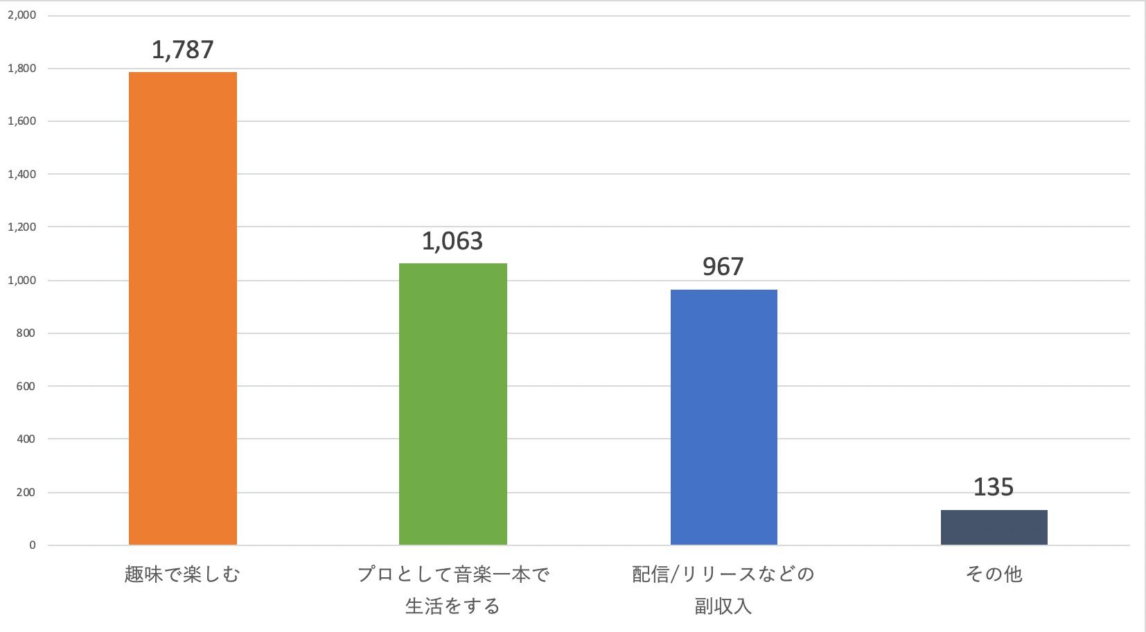 11_目標(棒グラフ)