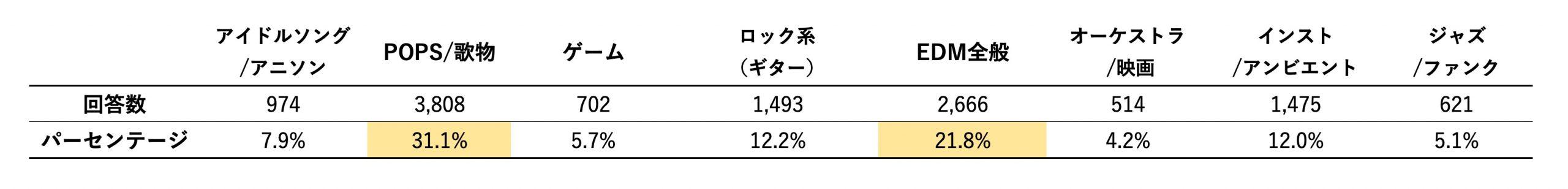 6_楽曲ジャンル全体(大括り)
