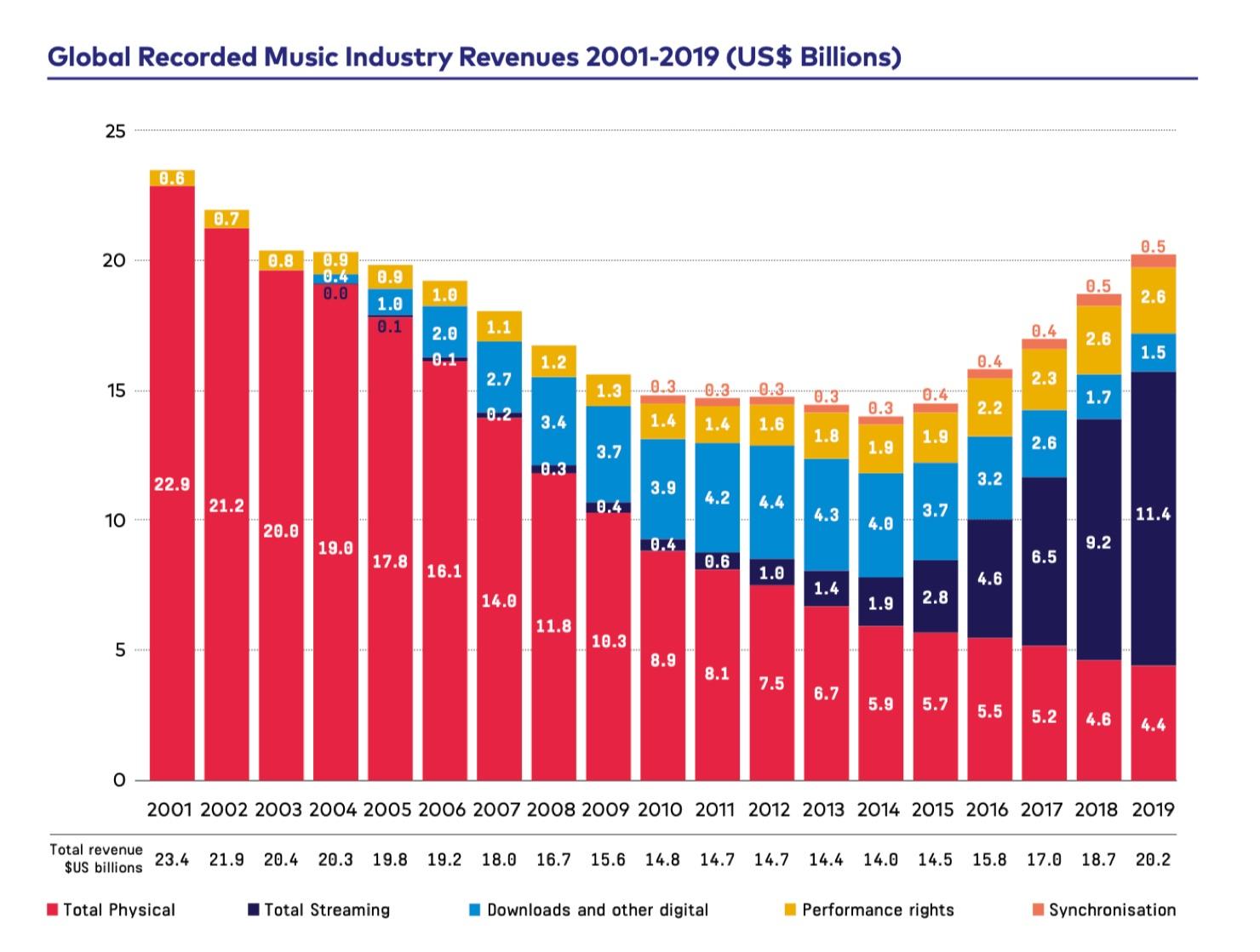 IFPI Global Music Report-2020