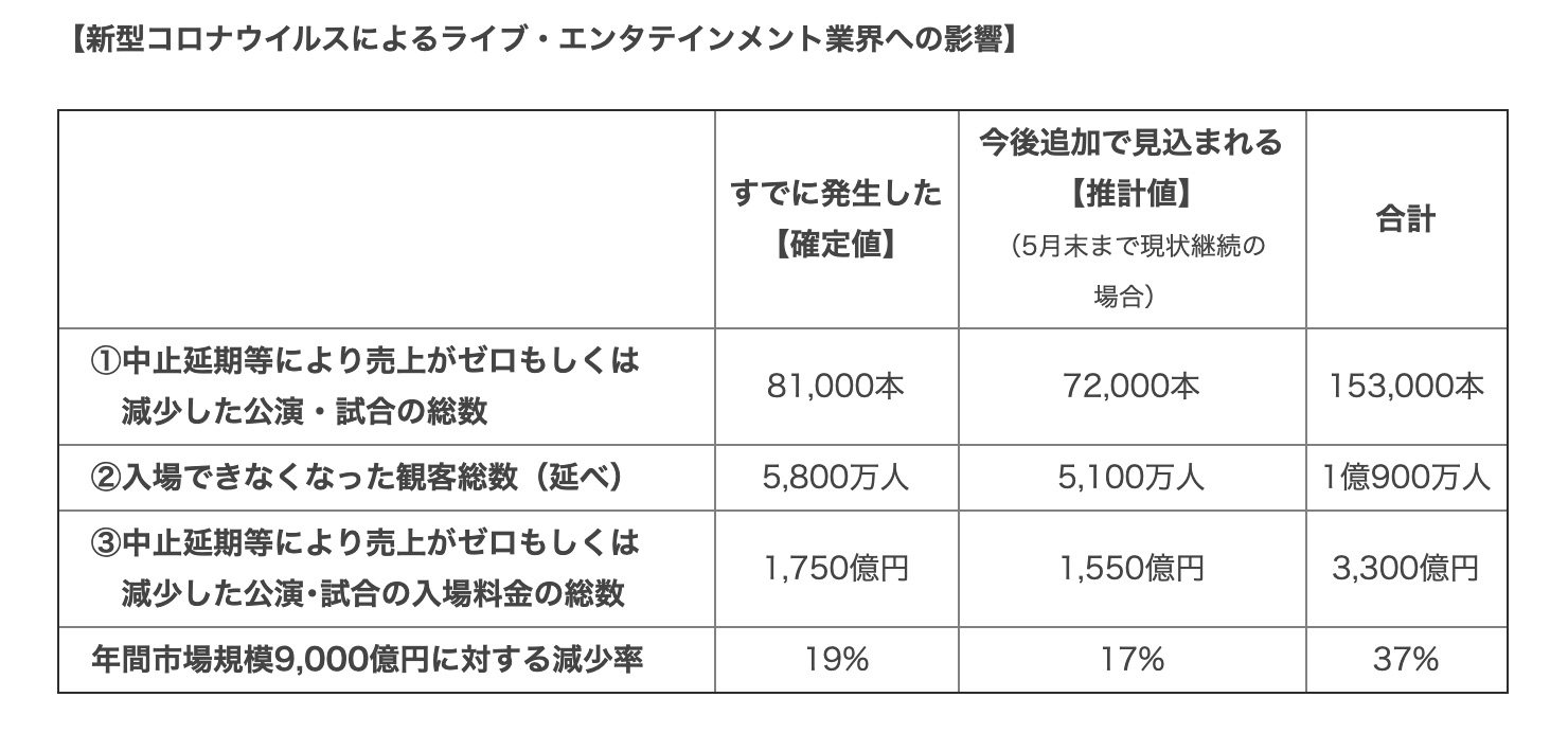 Impact of covid-19 on Japanese live entertainment market