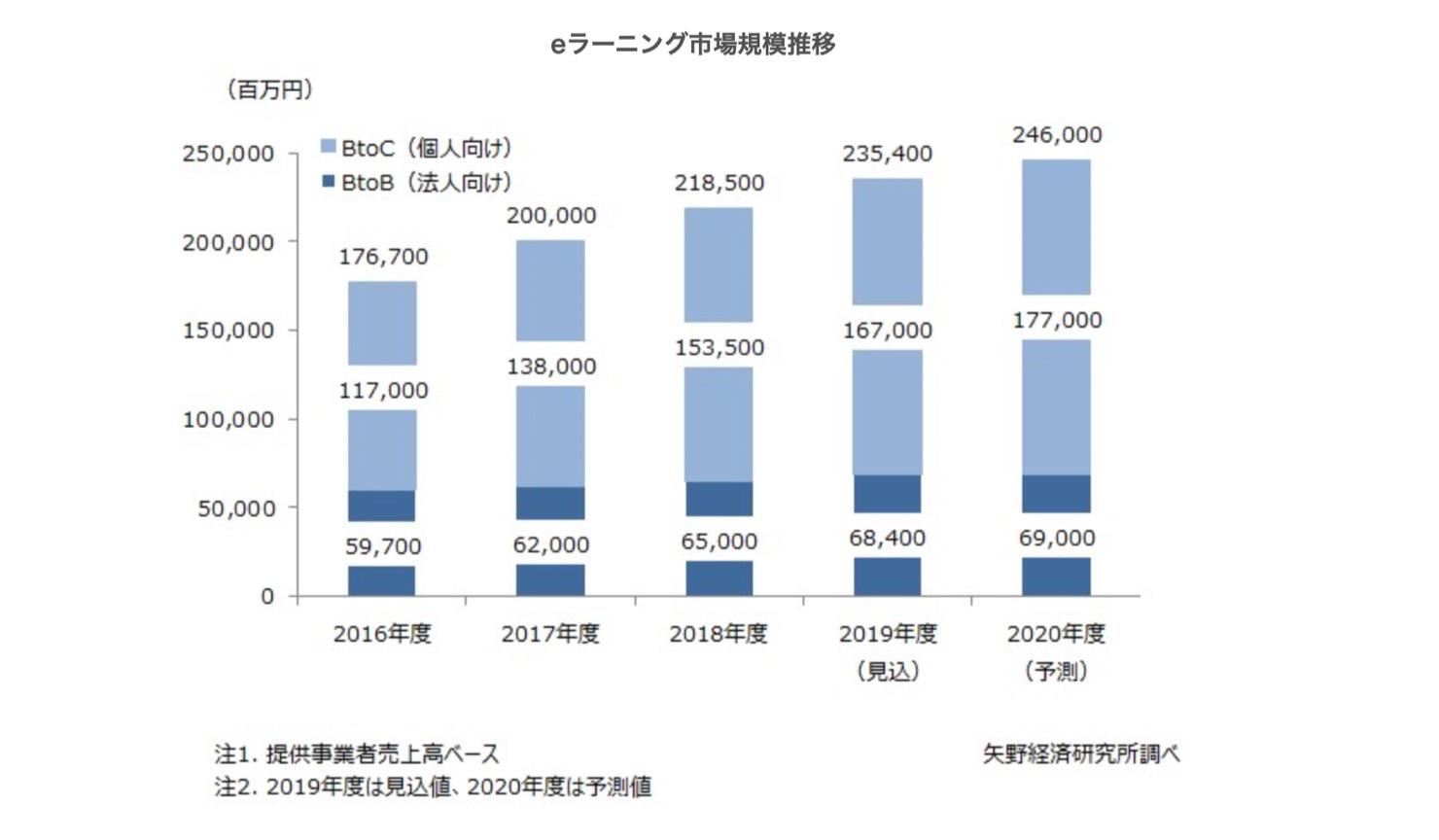 Japanese e-learning market