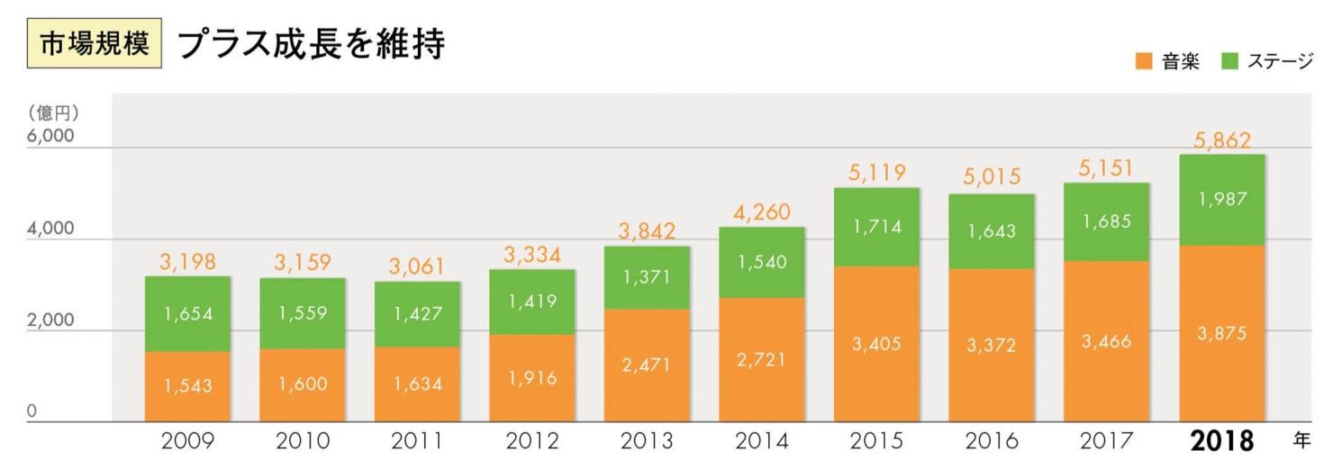 Japanese-live-entertainment-market-2009-2018