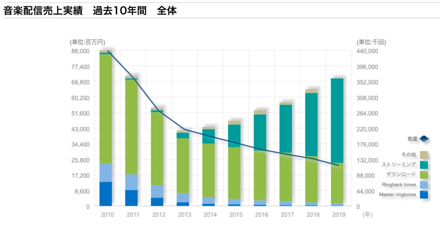 Japanese-music-distribution-market-2010-2019