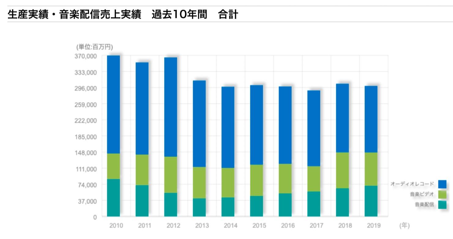 Japanese-music-market-2010-2019