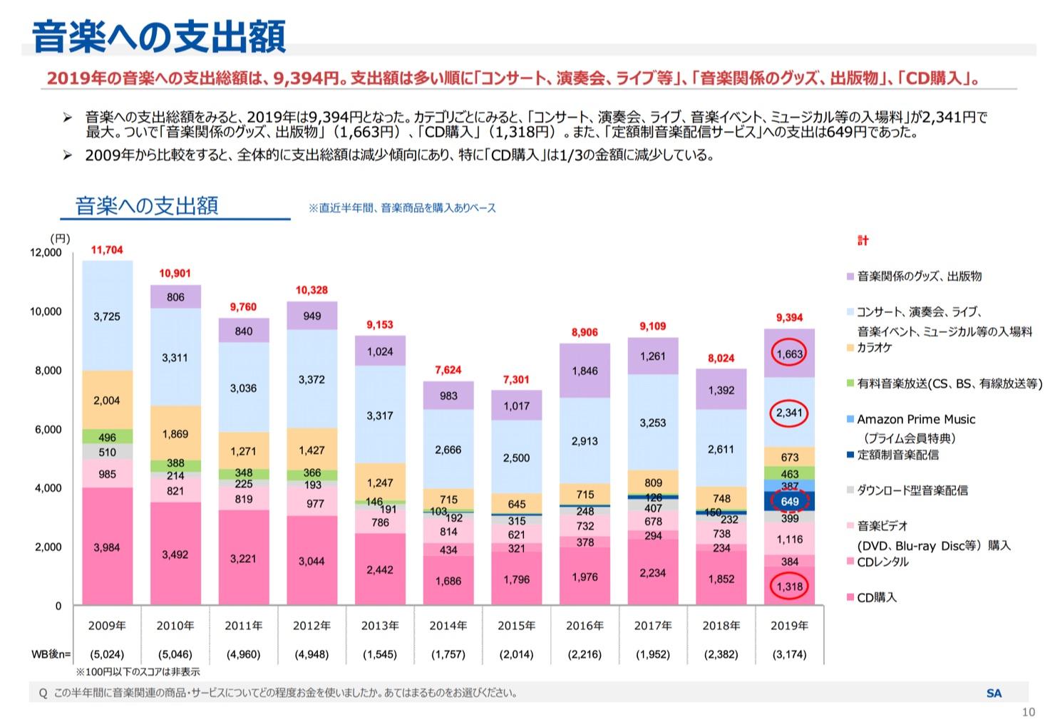 Japanese spending on music
