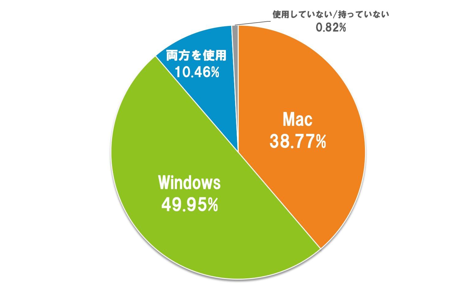 02.使用しているパソコン