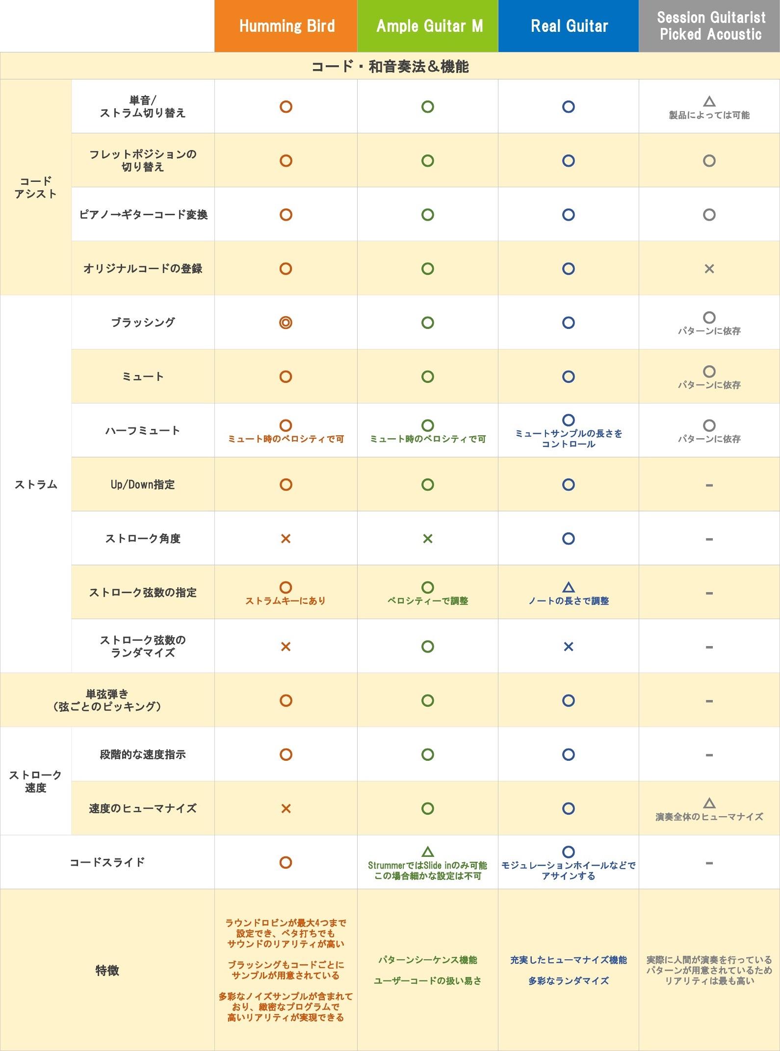 03.アコギコード・和音奏法&機能