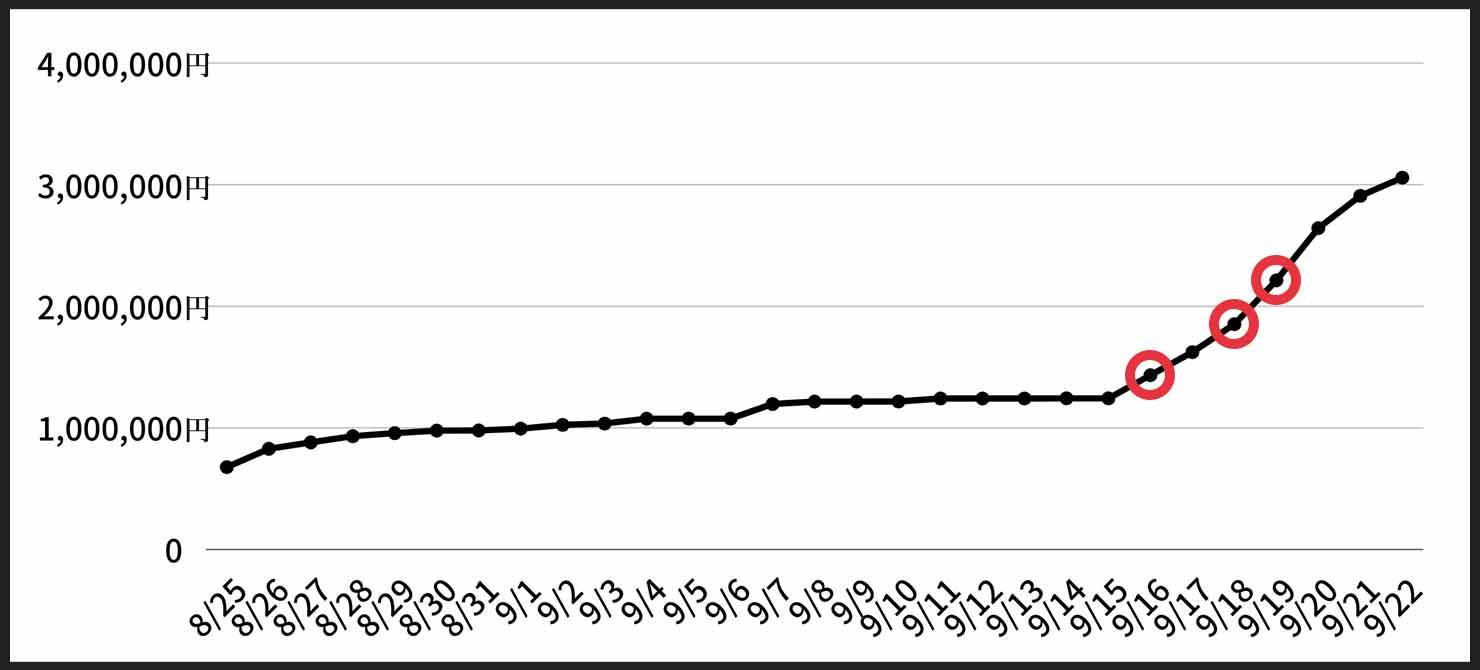 Sleepfreaks-Funding-graph-2