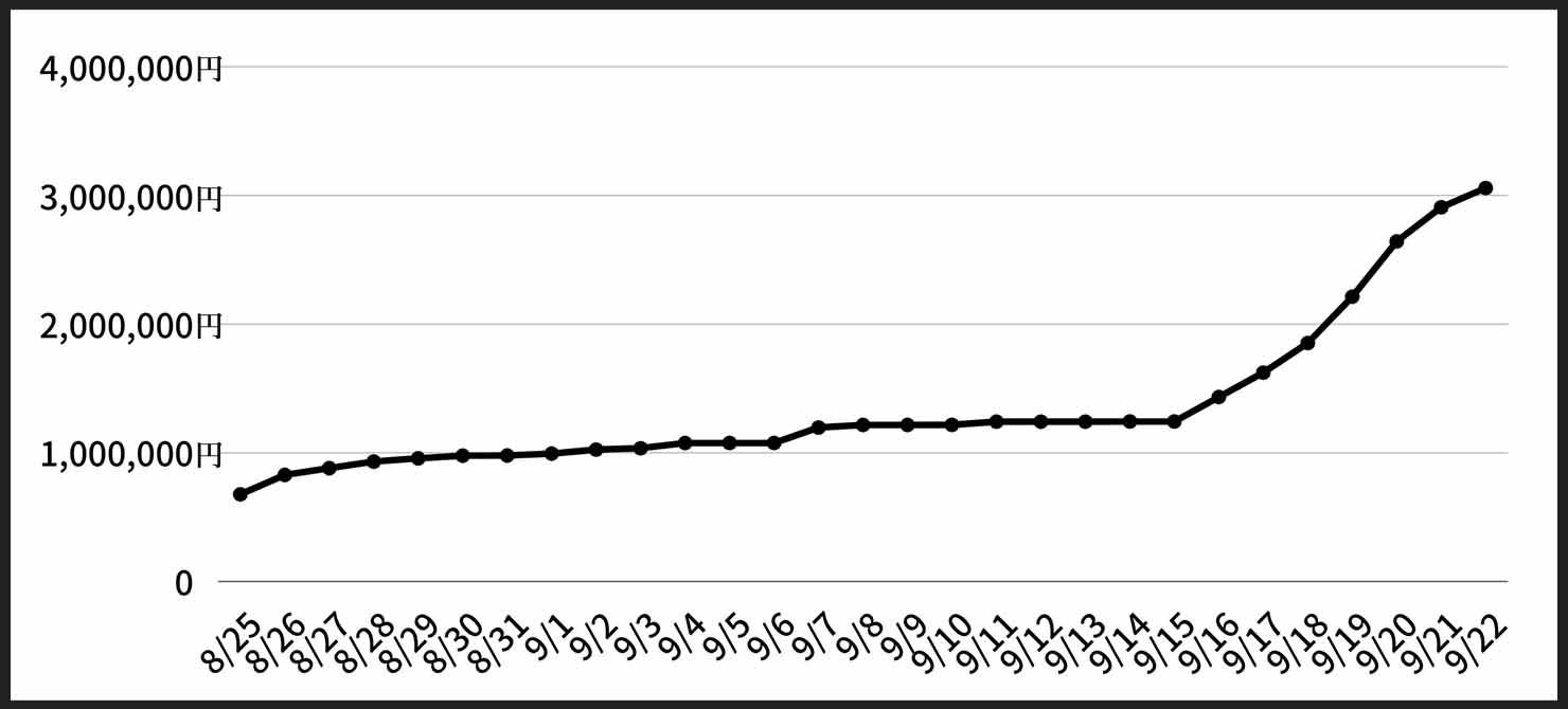 Sleepfreaks-Funding-graph
